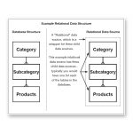 easycatalog relational module